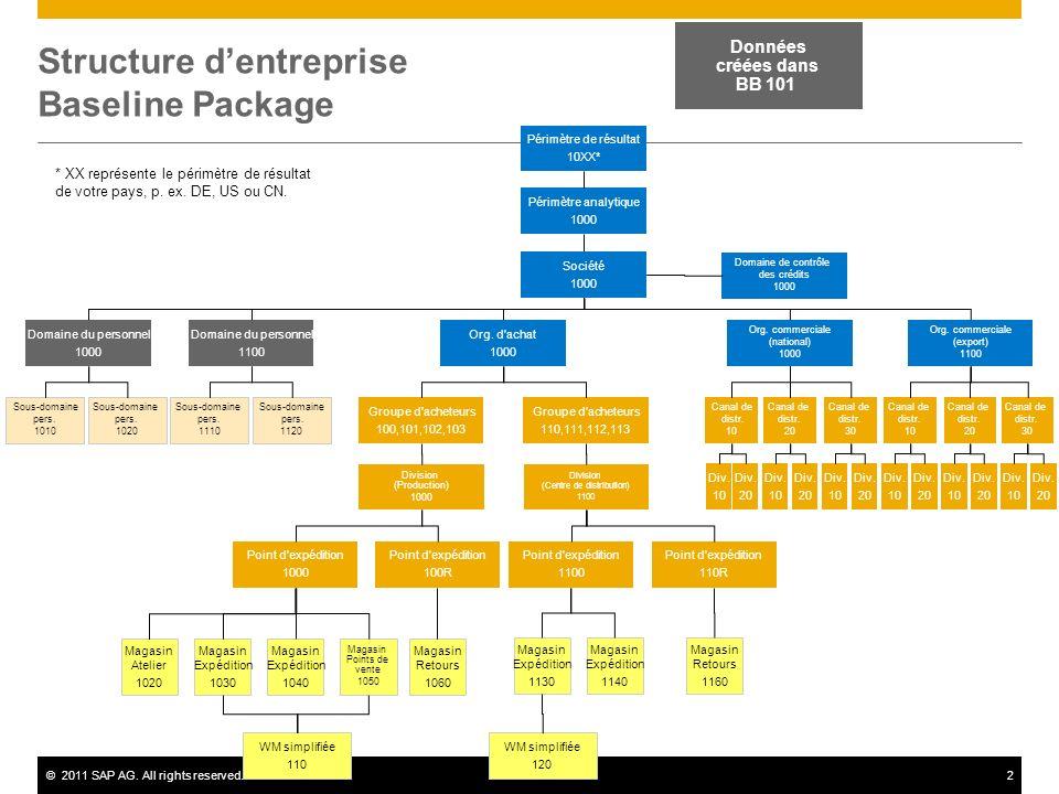 Structure d'entreprise Baseline Package