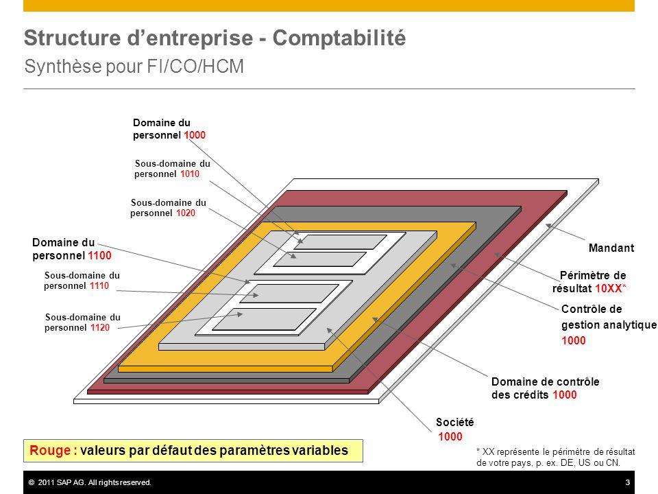 Structure d'entreprise - Comptabilité