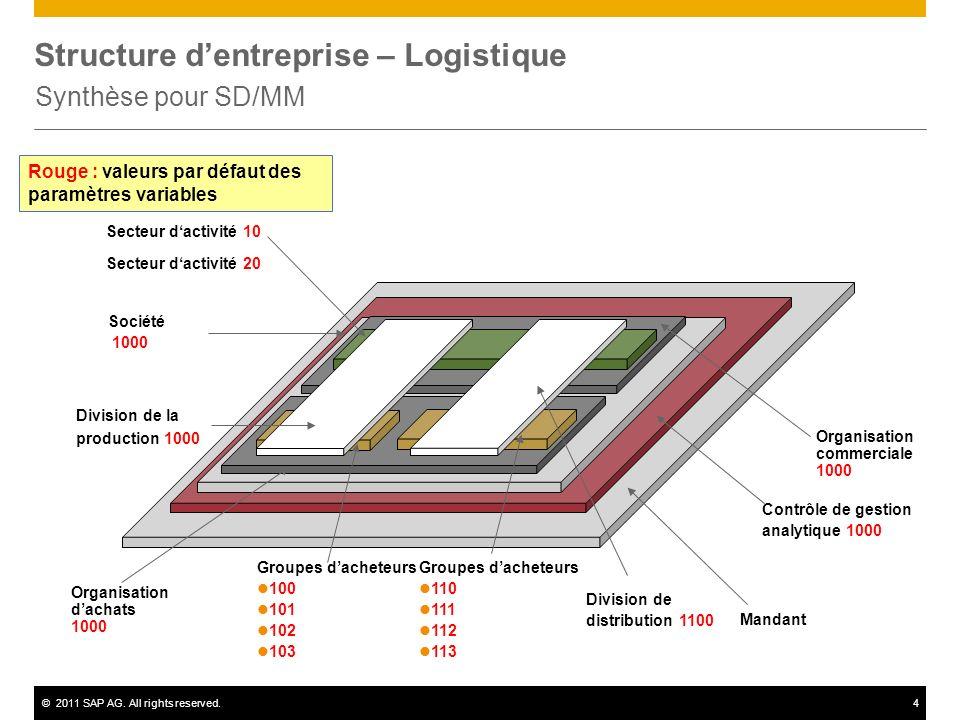 Structure d'entreprise – Logistique