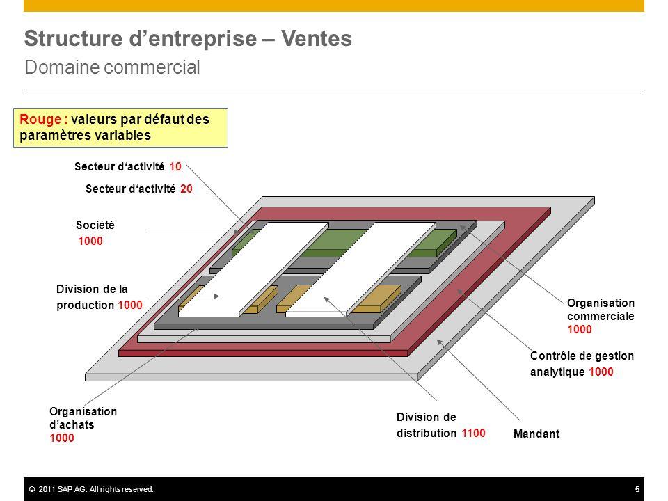 Structure d'entreprise – Ventes