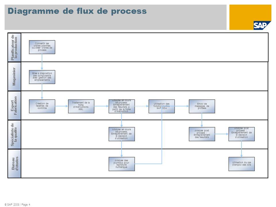 Diagramme de flux de process