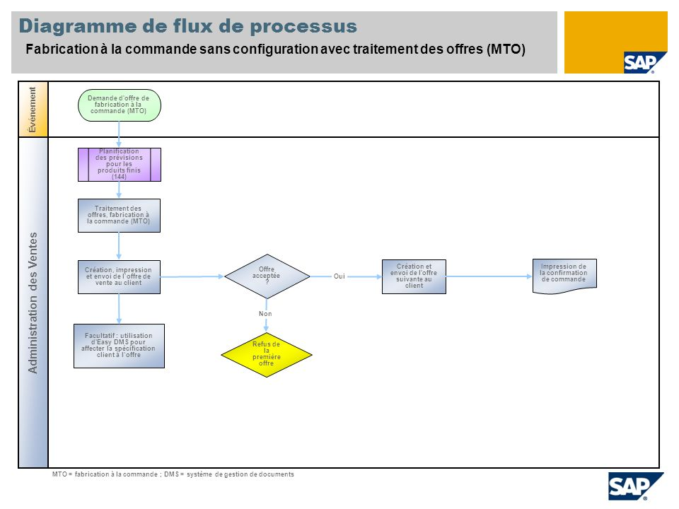 Fabrication    la mande sans configuration de variantes    SAP    Best Practices Baseline Package
