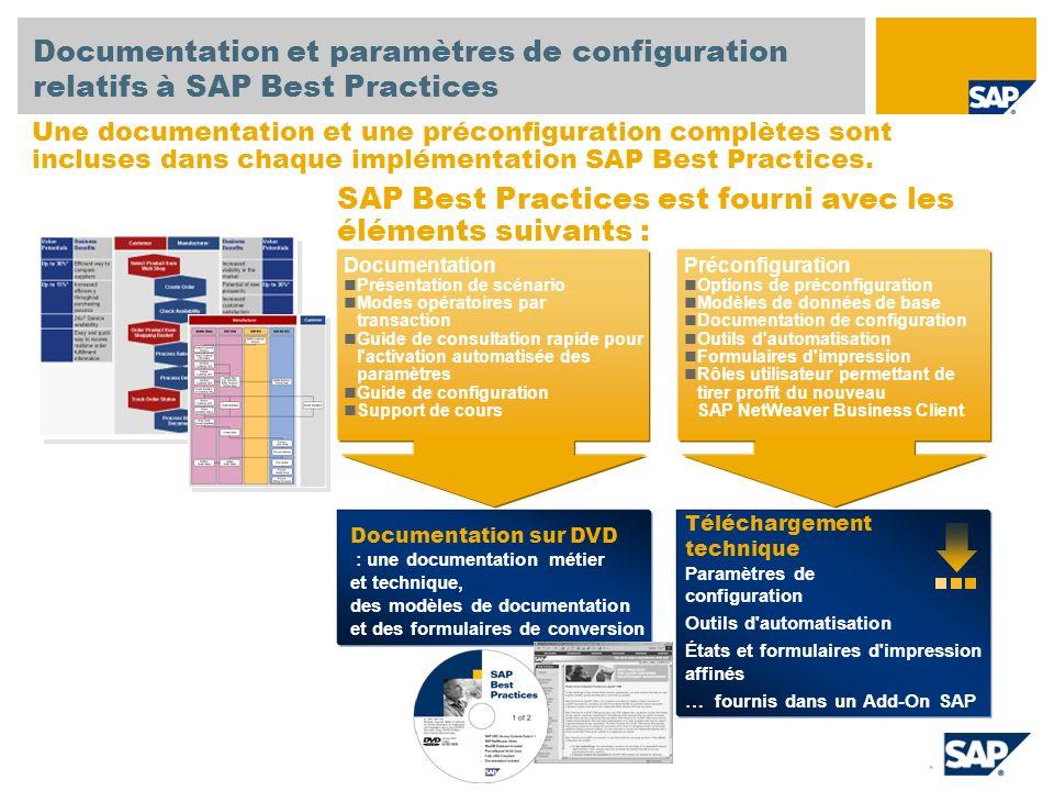 SAP Best Practices est fourni avec les éléments suivants :
