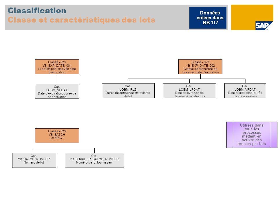 Classification Classe et caractéristiques des lots