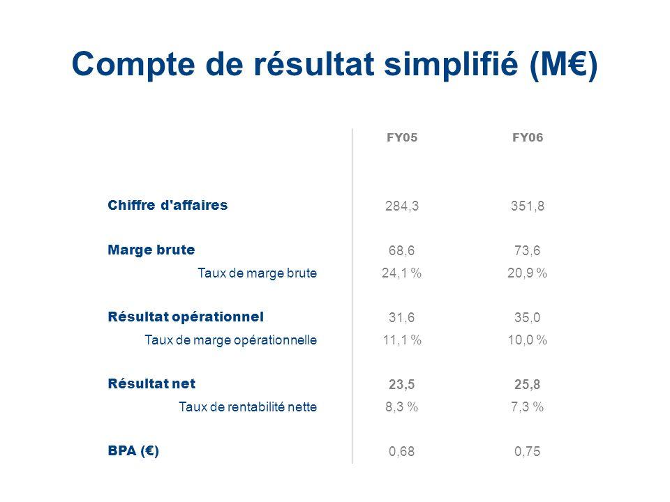 Compte de résultat simplifié (M€)