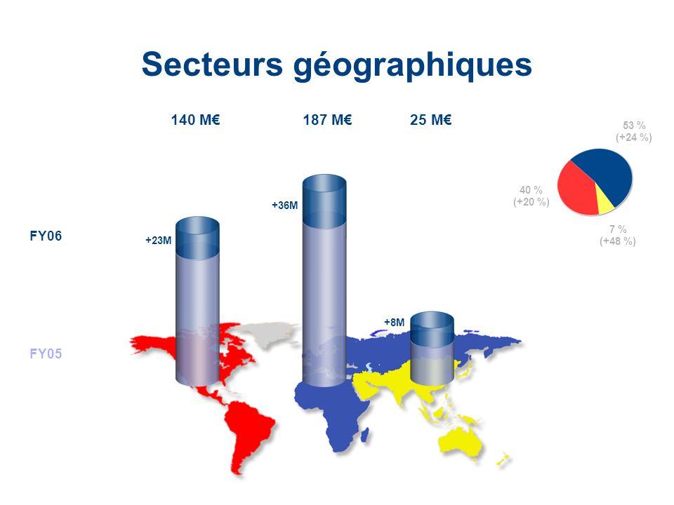 Secteurs géographiques