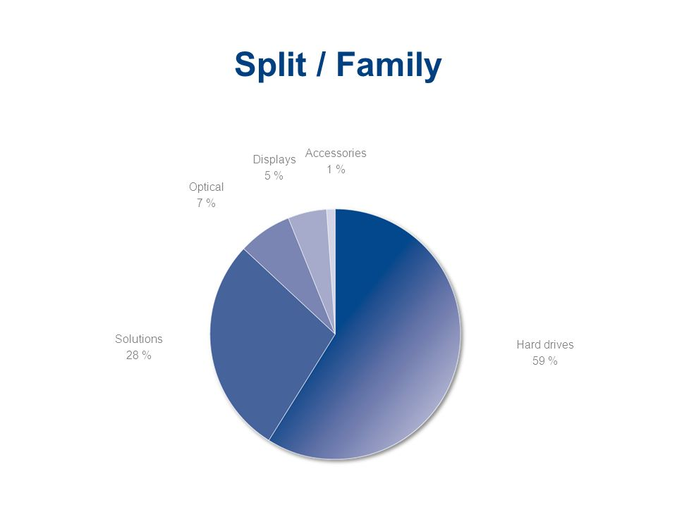Split / Family Accessories Displays 1 % 5 % Optical 7 % Solutions 28 %