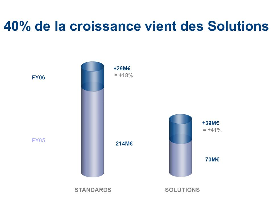 40% de la croissance vient des Solutions