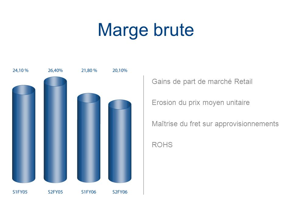 Marge brute Gains de part de marché Retail
