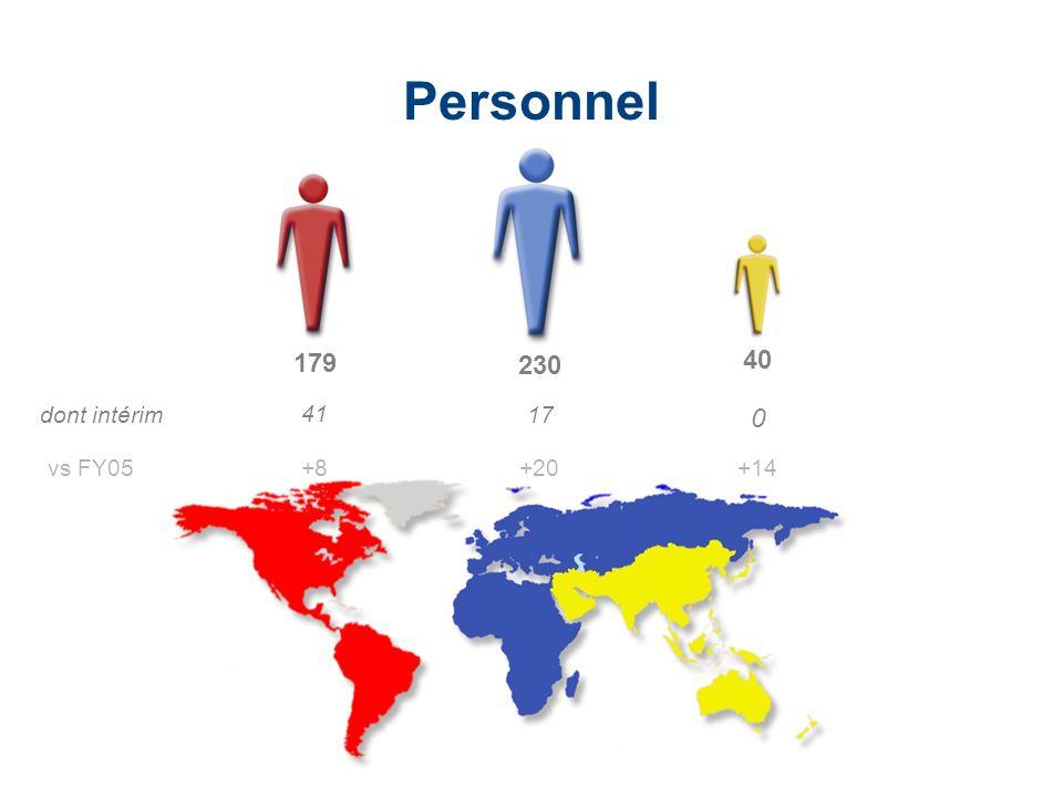 Personnel 179 230 40 dont intérim 41 17 vs FY05 +8 +20 +14