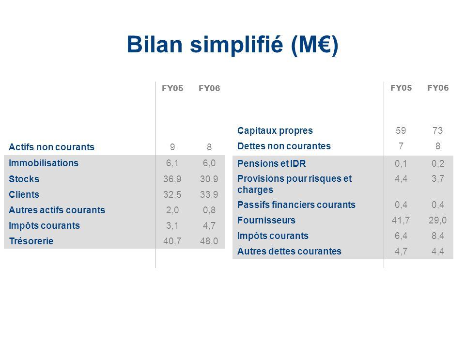 Bilan simplifié (M€) Actifs non courants 9 8 Actifs courants 115 118