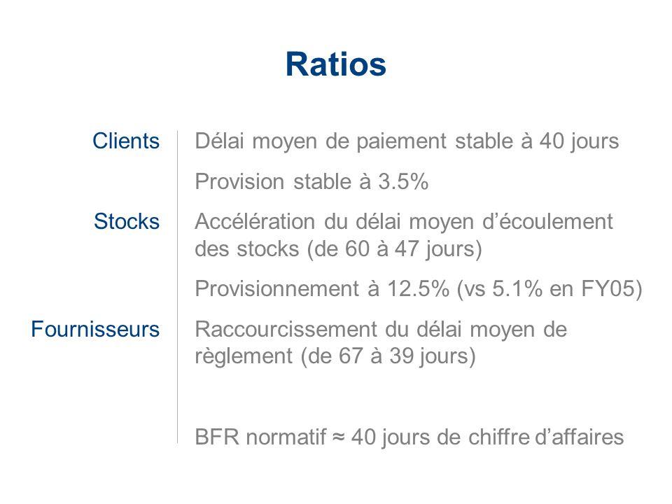 Ratios Clients Stocks Fournisseurs