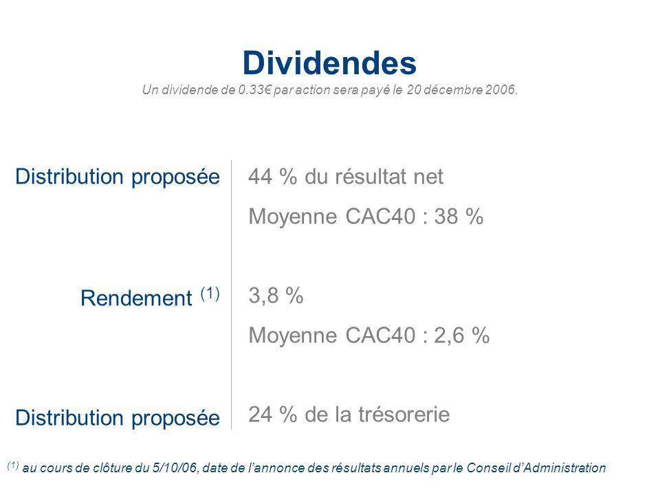 Un dividende de 0.33€ par action sera payé le 20 décembre 2006.