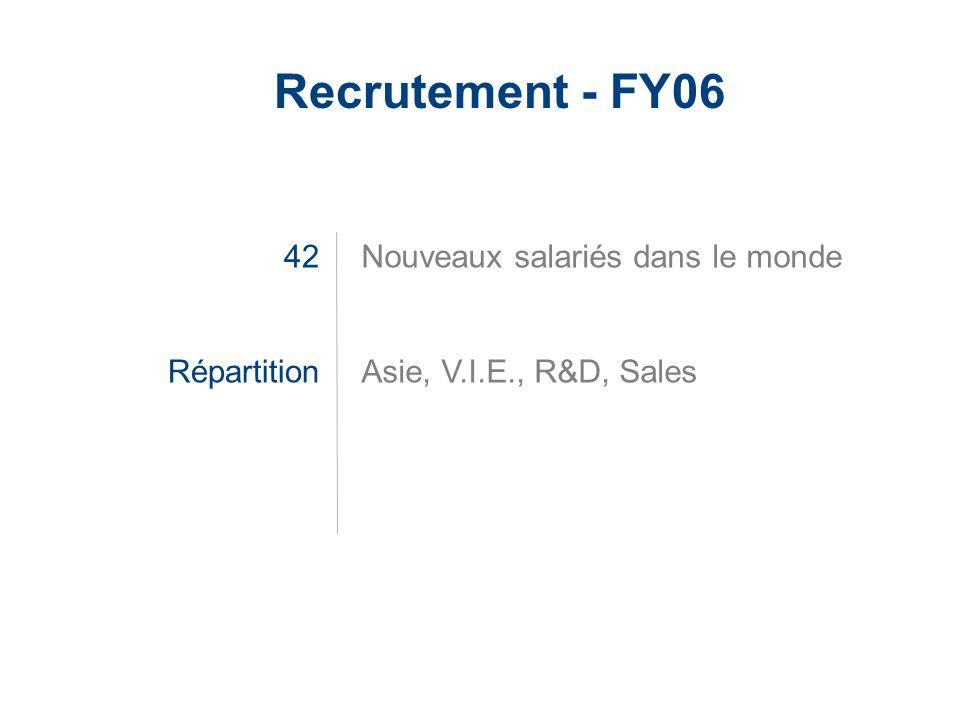 Recrutement - FY06 42 Répartition Nouveaux salariés dans le monde