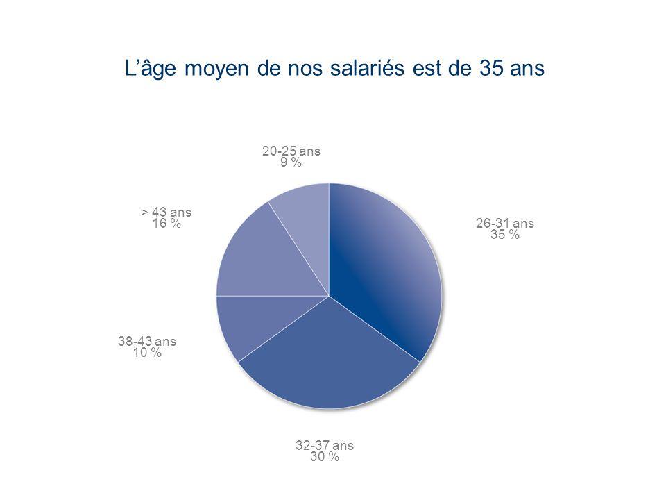 L'âge moyen de nos salariés est de 35 ans