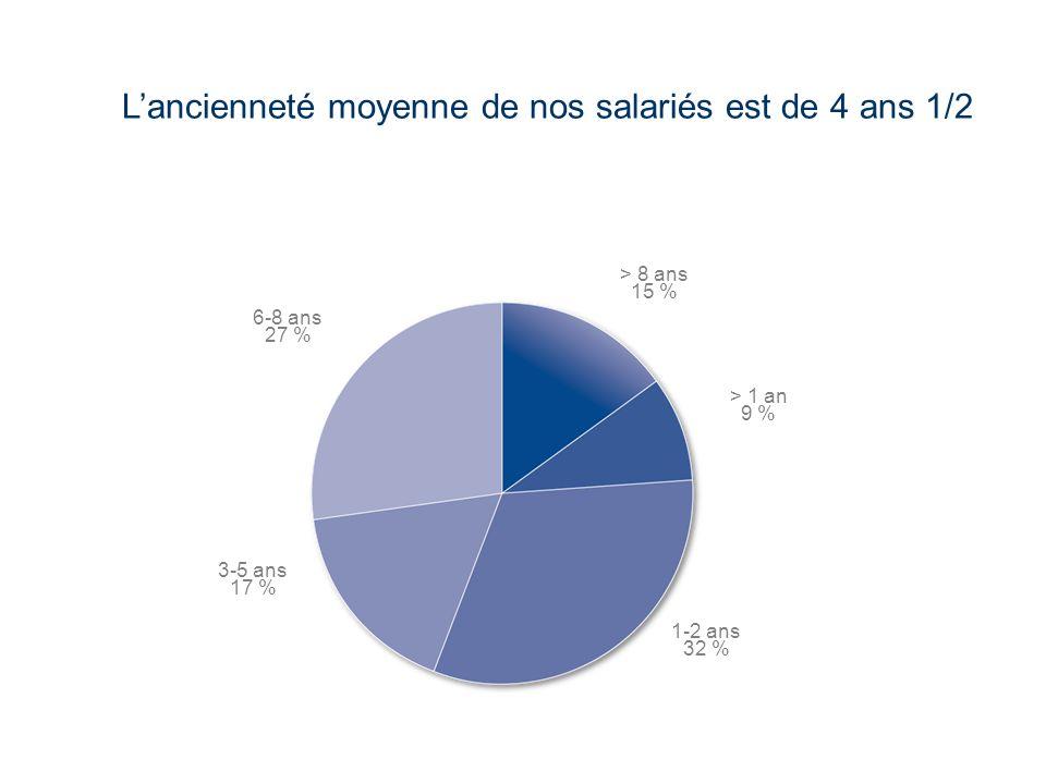 L'ancienneté moyenne de nos salariés est de 4 ans 1/2