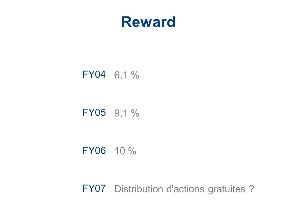 Reward FY04 FY05 FY06 FY07 6,1 % 9,1 % 10 % Distribution d actions gratuites