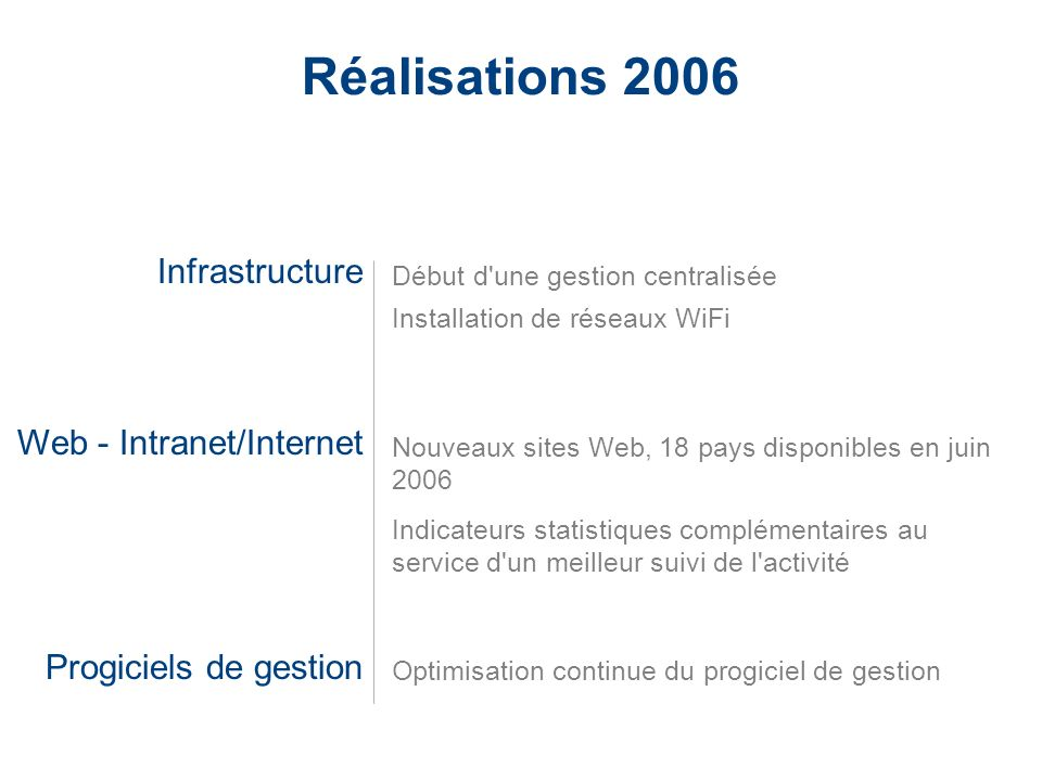 Réalisations 2006 Infrastructure Web - Intranet/Internet