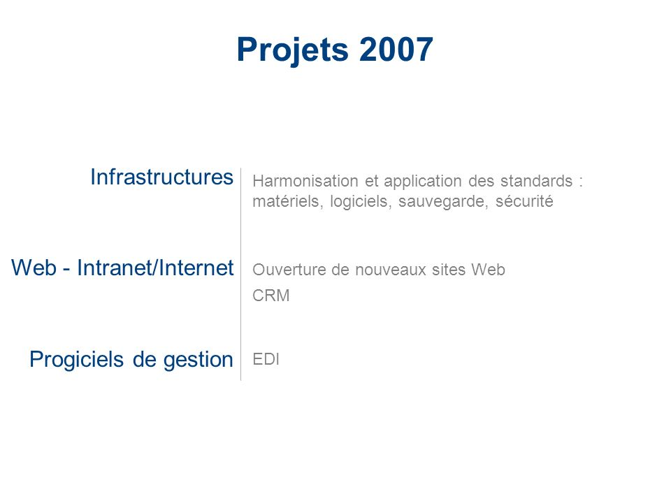 Projets 2007 Infrastructures Web - Intranet/Internet