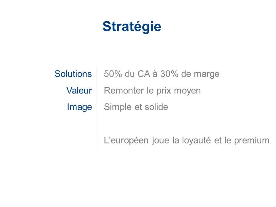Stratégie Solutions Valeur Image 50% du CA à 30% de marge
