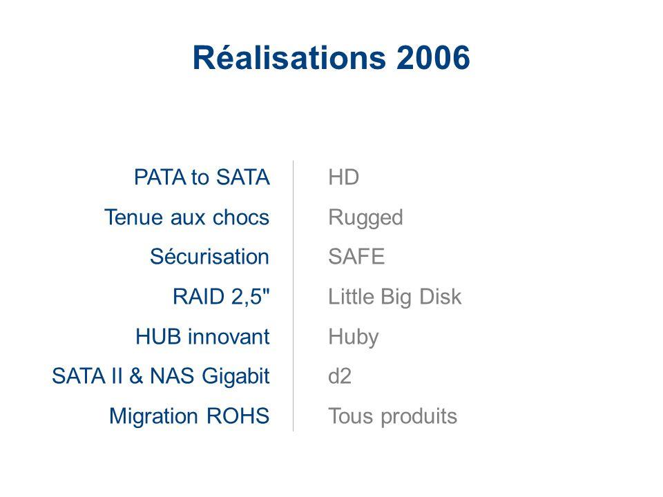 Réalisations 2006 PATA to SATA Tenue aux chocs Sécurisation RAID 2,5