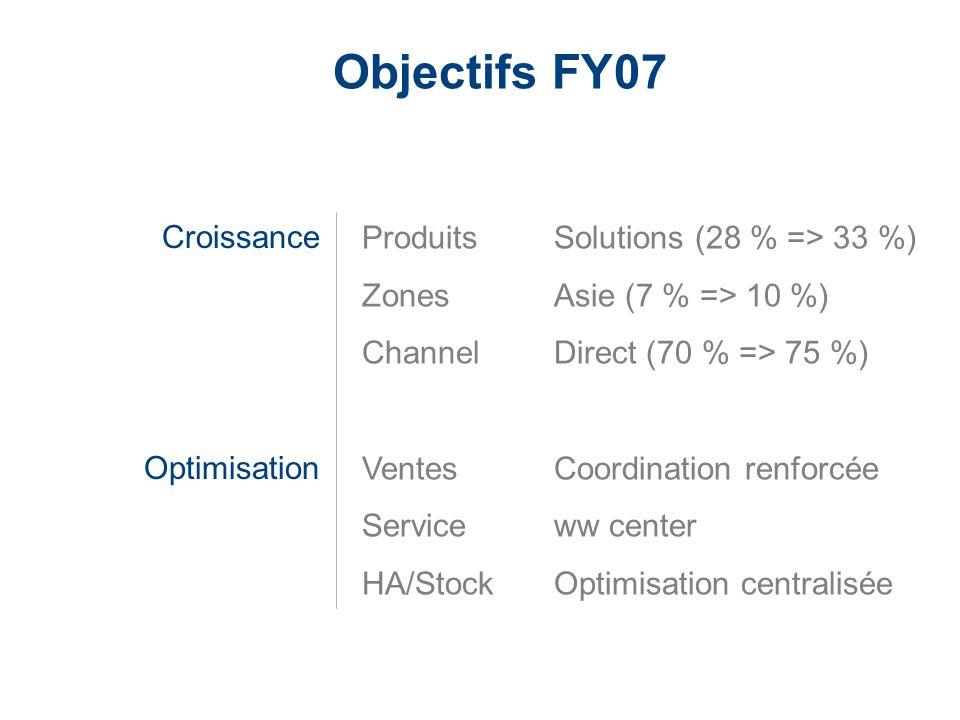 Objectifs FY07 Croissance Optimisation