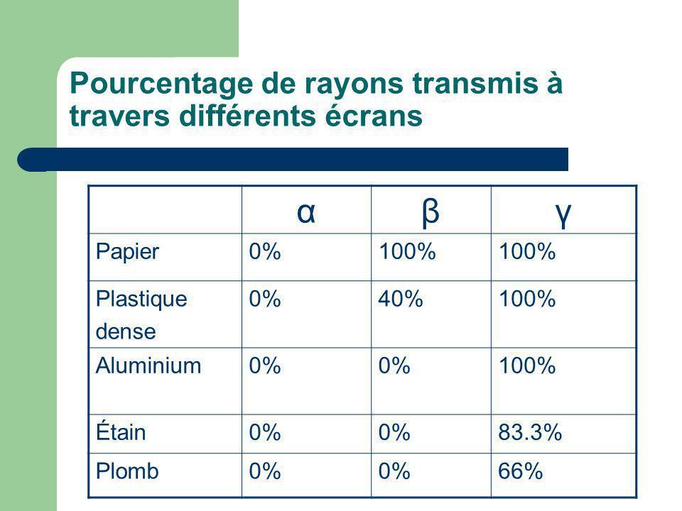 Pourcentage de rayons transmis à travers différents écrans