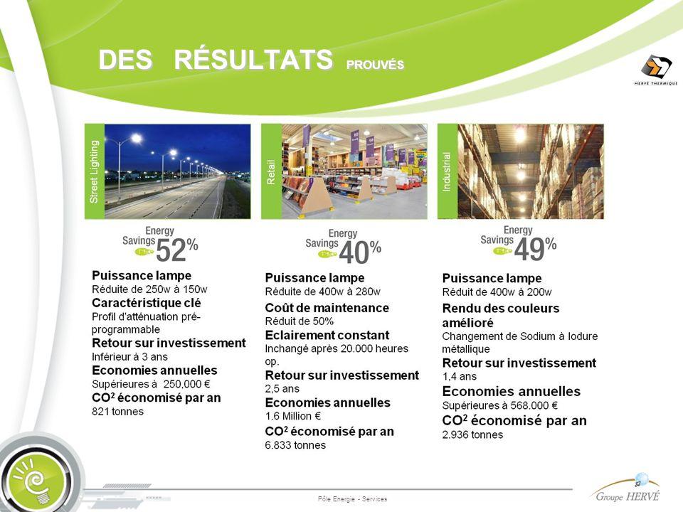 des résultats prouvés Pôle Energie - Services