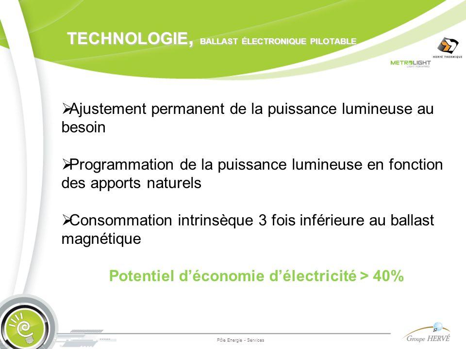 technologie, ballast électronique pilotable