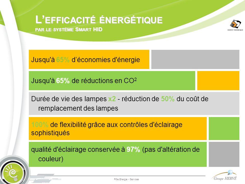 L'efficacité énergétique par le système Smart HID