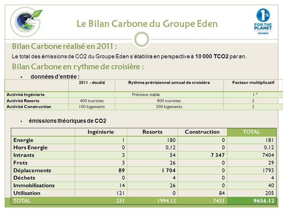 Le Bilan Carbone du Groupe Eden