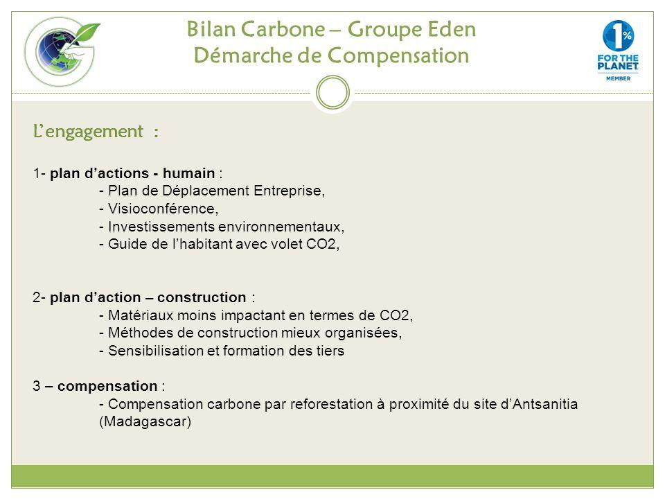 Bilan Carbone – Groupe Eden Démarche de Compensation