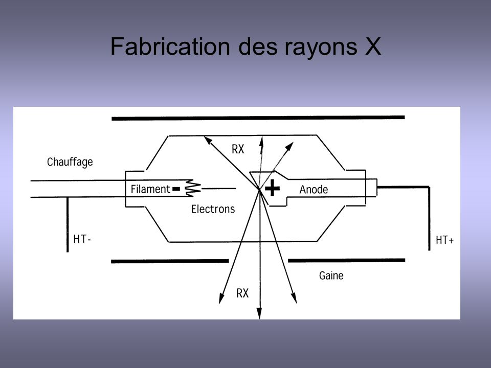 Fabrication des rayons X