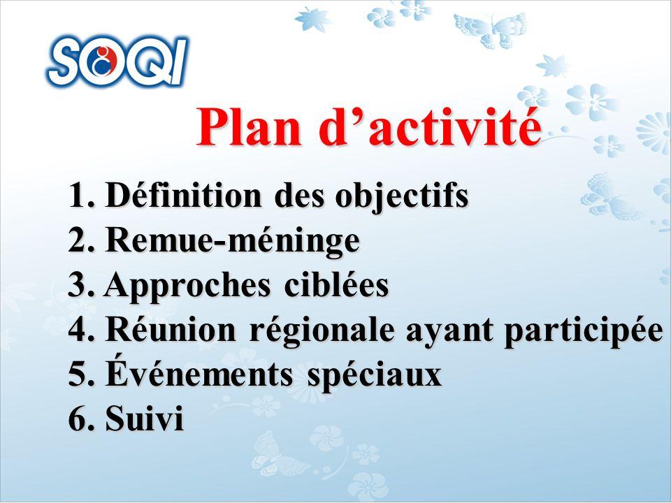 Plan d'activité 1. Définition des objectifs 2. Remue-méninge