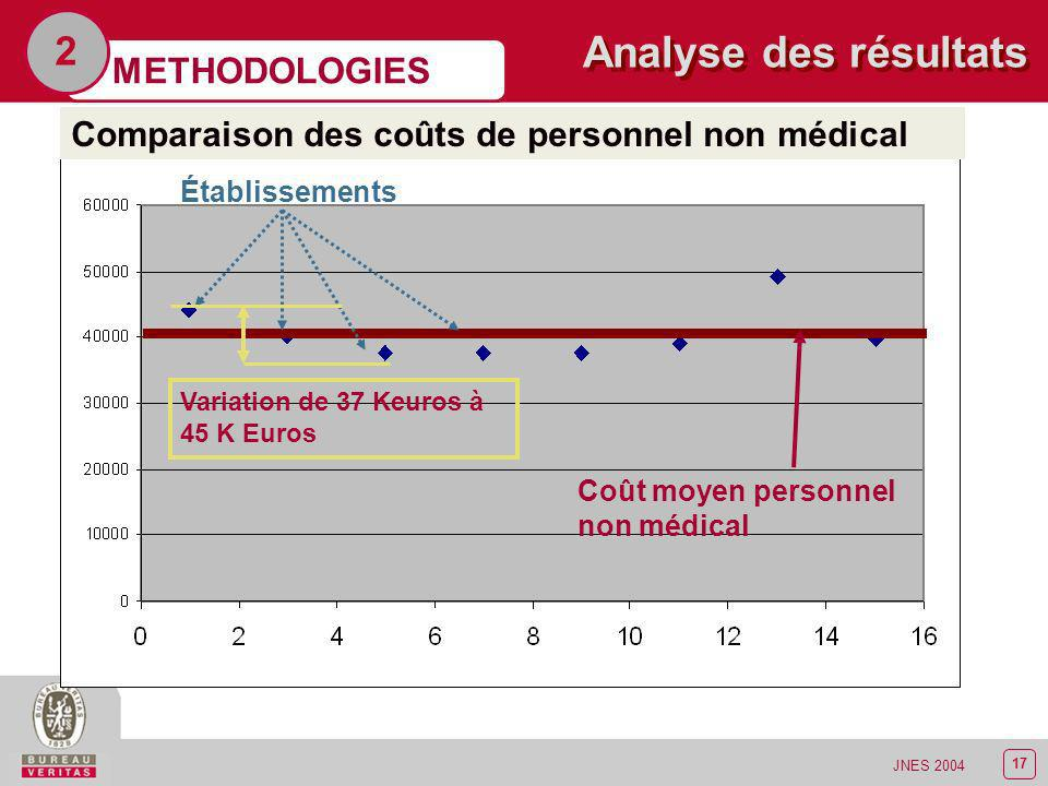 Analyse des résultats 2 METHODOLOGIES