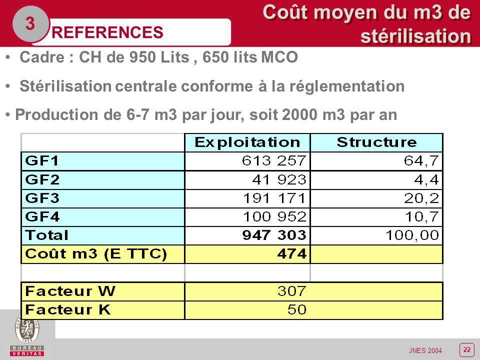 Coût moyen du m3 de stérilisation