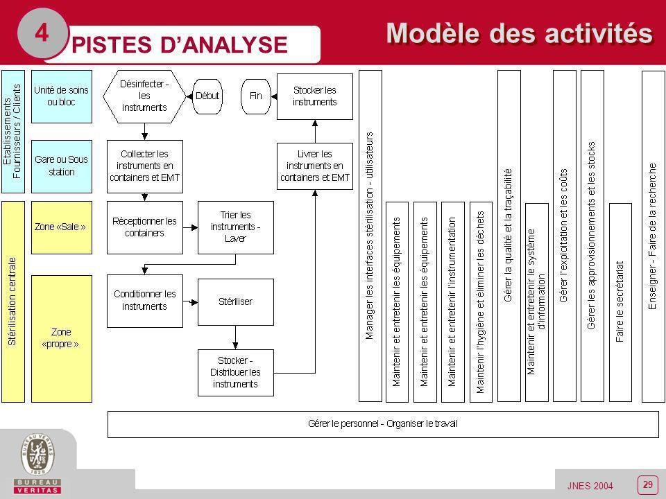 4 Modèle des activités PISTES D'ANALYSE JNES 2004