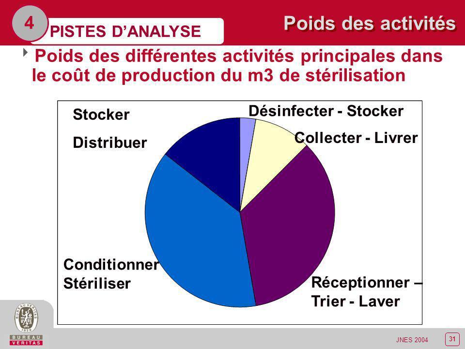 4Poids des activités. PISTES D'ANALYSE. Poids des différentes activités principales dans le coût de production du m3 de stérilisation.