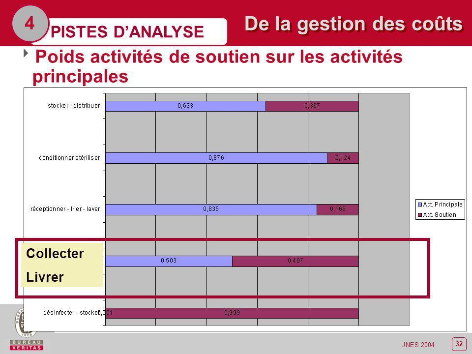 4 De la gestion des coûts. PISTES D'ANALYSE. Poids activités de soutien sur les activités principales.