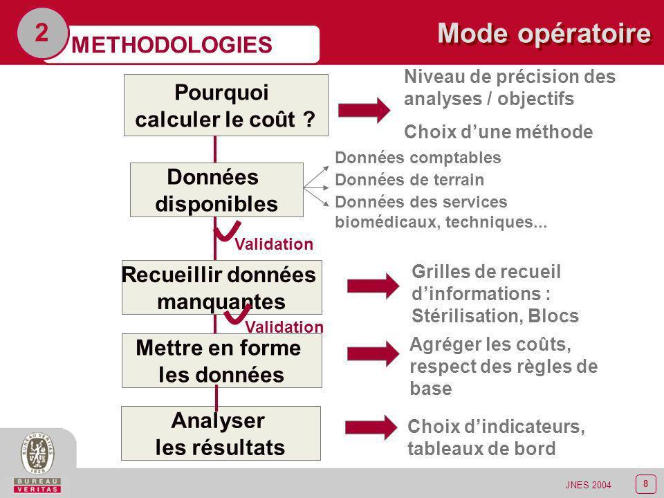 Mode opératoire 2 METHODOLOGIES Pourquoi calculer le coût Données