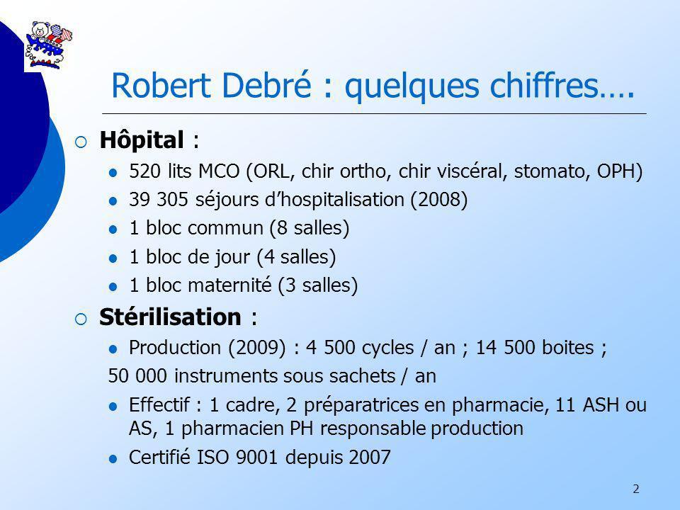 Robert Debré : quelques chiffres….