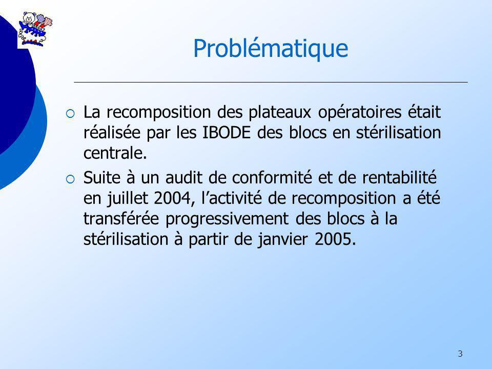Problématique La recomposition des plateaux opératoires était réalisée par les IBODE des blocs en stérilisation centrale.