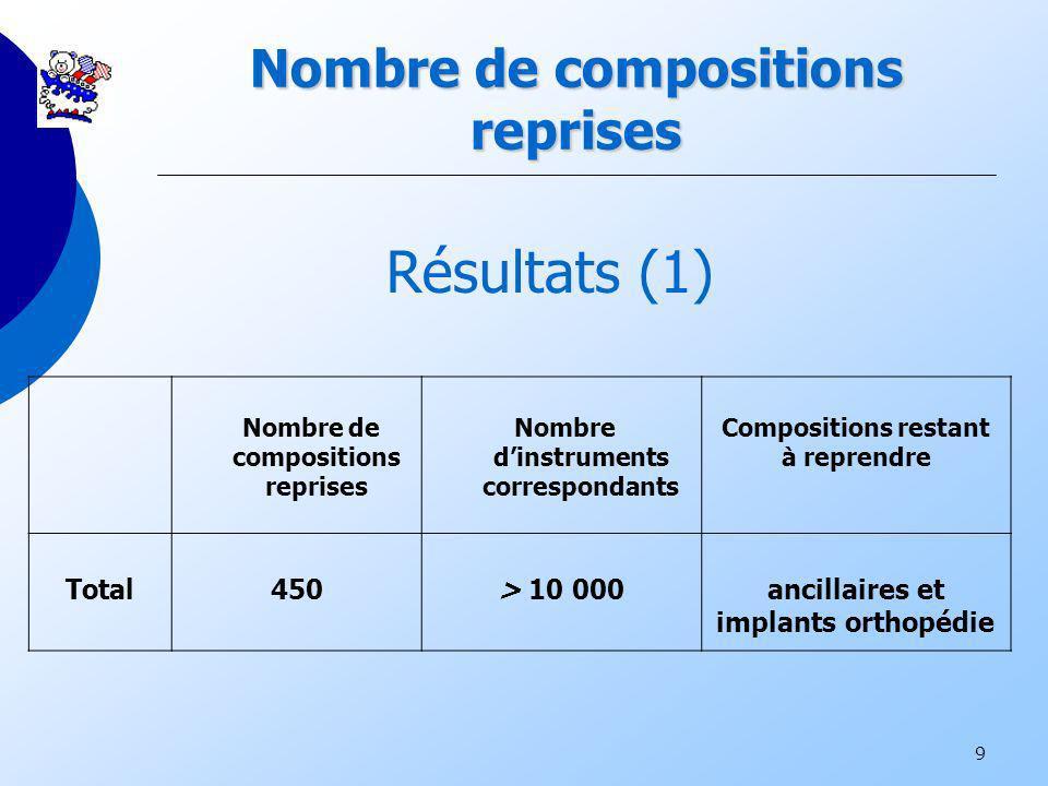 Nombre de compositions reprises
