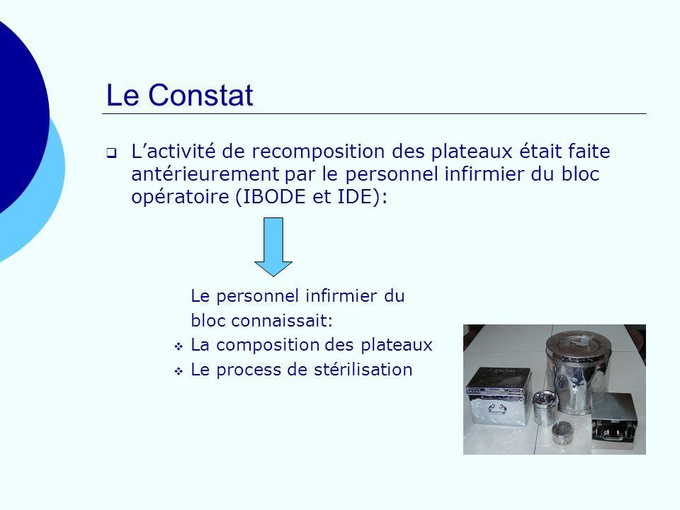 Le ConstatL'activité de recomposition des plateaux était faite antérieurement par le personnel infirmier du bloc opératoire (IBODE et IDE):