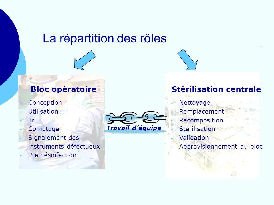 Stérilisation centrale