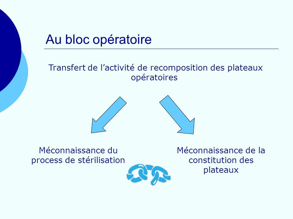 Au bloc opératoireTransfert de l'activité de recomposition des plateaux opératoires. Méconnaissance du process de stérilisation.