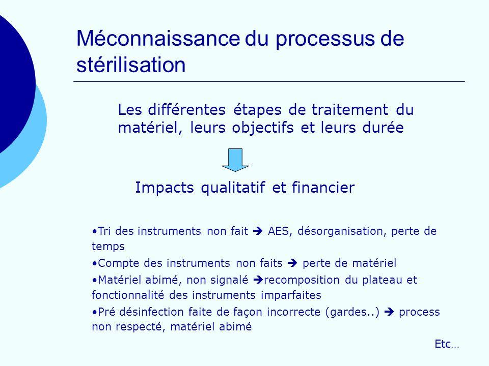 Méconnaissance du processus de stérilisation