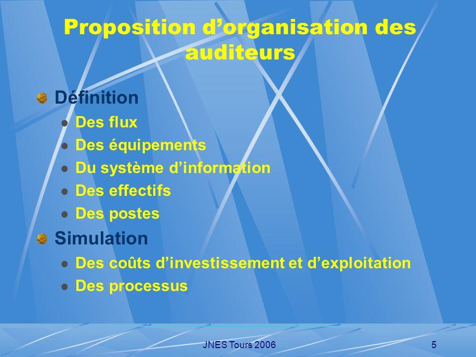 Proposition d'organisation des auditeurs