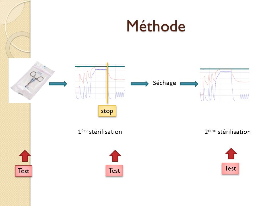Méthode Séchage stop 1ère stérilisation 2ème stérilisation Test Test