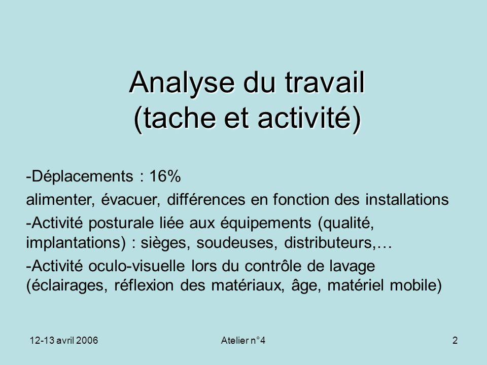 Analyse du travail (tache et activité)